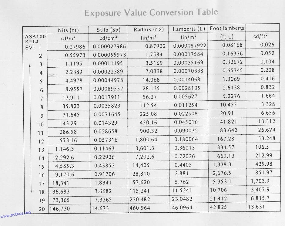 CLICK HERE TO SEE EXPOSURE VALUE CONVERSION CHART.