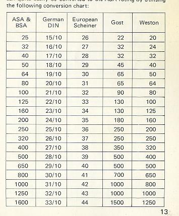 the following conversion chart: HOW TO READ THE METER IN THE VIEWFINDER
