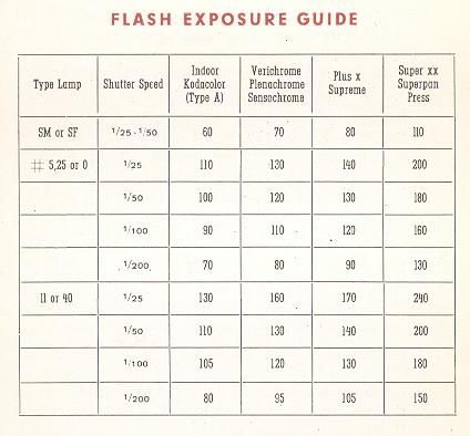 rolfix montgomery ward Guide Number Formula Guide Understanding Number
